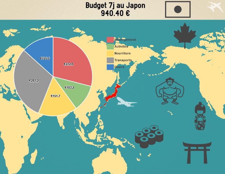 budget-japon